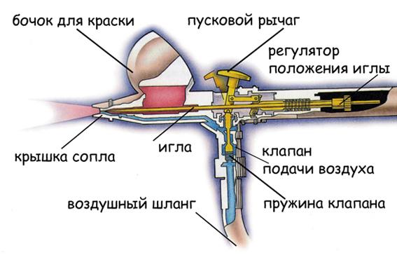 аэрографа (смотри схему):